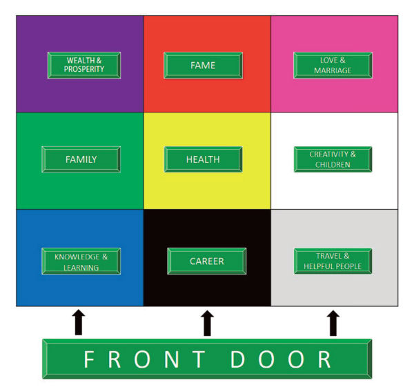 Downtown s natural energy get your shui on with valerie - Purple front door feng shui ...